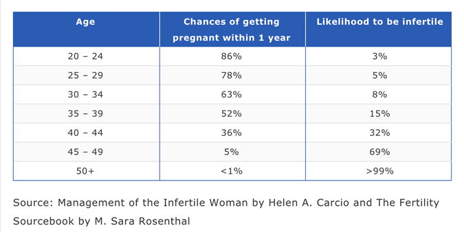 Chances of getting pregnant at 35-50 years old | Practical
